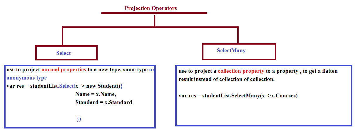Projection Operators