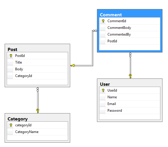 Blog Database diagram