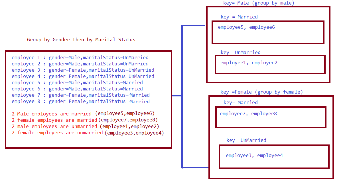 Group By operator with multiple keys